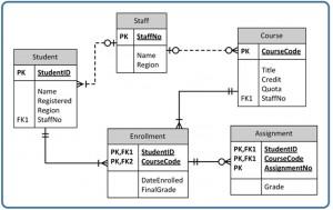 Appendix A University Registration Data Model Example – Database Design – 2nd Edition