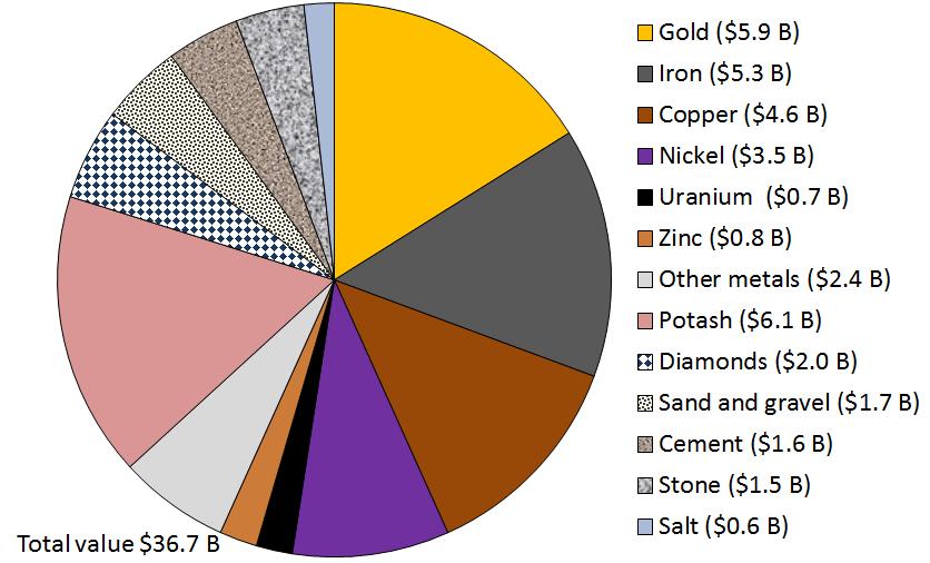 Canadas Mine Silver