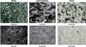 Figura 3.13 Ejemplos de las rocas ígneas que se forman de mafic, intermedio y magmas félsicos. [SE]