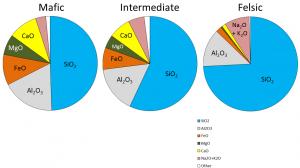 Figura 3.12 Las composiciones químicas de mafic típico, intermedio y magmas félsicos y los tipos de rocas que forman a partir de ellos. [SE]