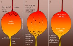Figura 3.14 Un ejemplo de sedimentación de cristal y la formación de una cámara de magma zonal [SE]