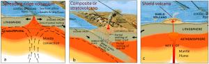 Figura 4.4 Los procesos que conducen a vulcanismo en los tres ajustes principales volcánicas en la Tierra: (a) vulcanismo relacionado con divergencia placa, (b) vulcanismo en un océano-continente límite *, y (c) vulcanismo relacionado con una pluma del manto. [SE, después de USGS (http://pubs.usgs.gov/gip/dynamic/Vigil.html)] * Procesos similares tienen lugar en un límite convergente océano-océano.