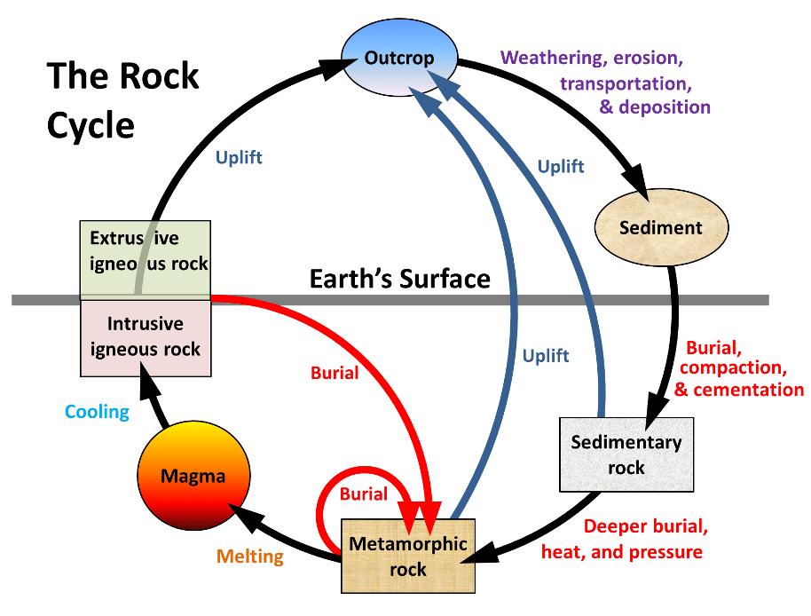 Las Rocas 191 Que Son Y Tipos De Rocas ⊛ 【 Educ 225 Ndose En
