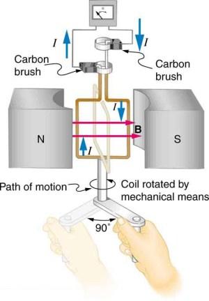 Electric Generators – College Physics