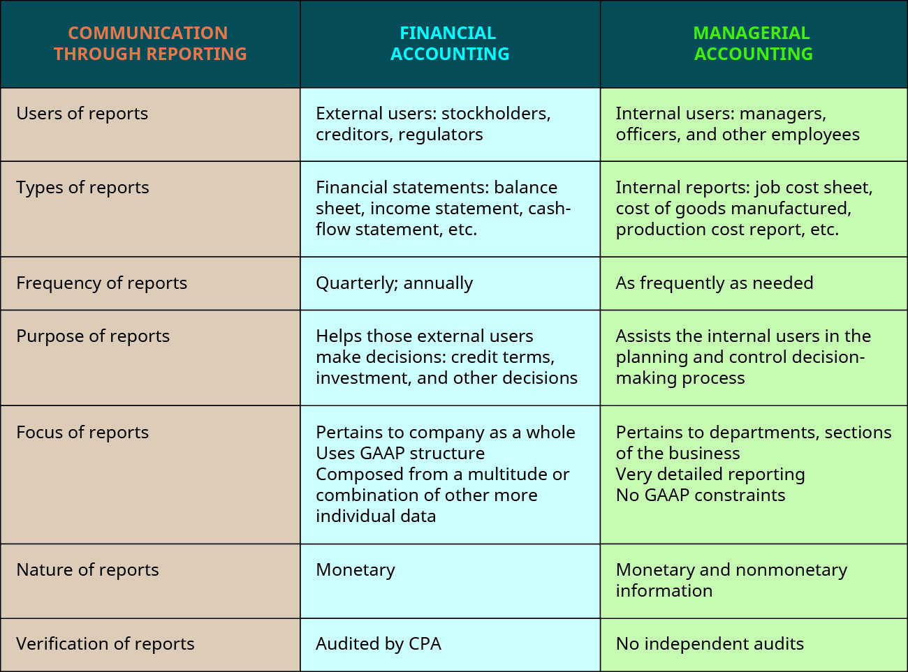 Distinguish Between Financial And Managerial Accounting