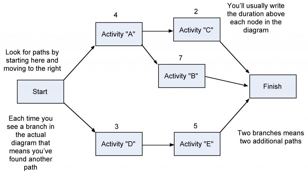 pert network diagram example photo album   diagramsimages of network diagram vs gantt chart diagrams