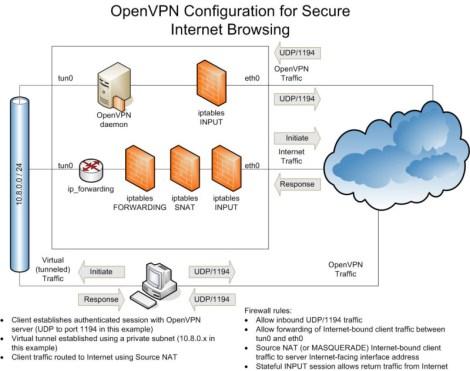OpenVPNFlows