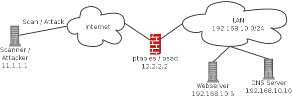 Blocking Port Scan Attacks with psad - root@opentodo#