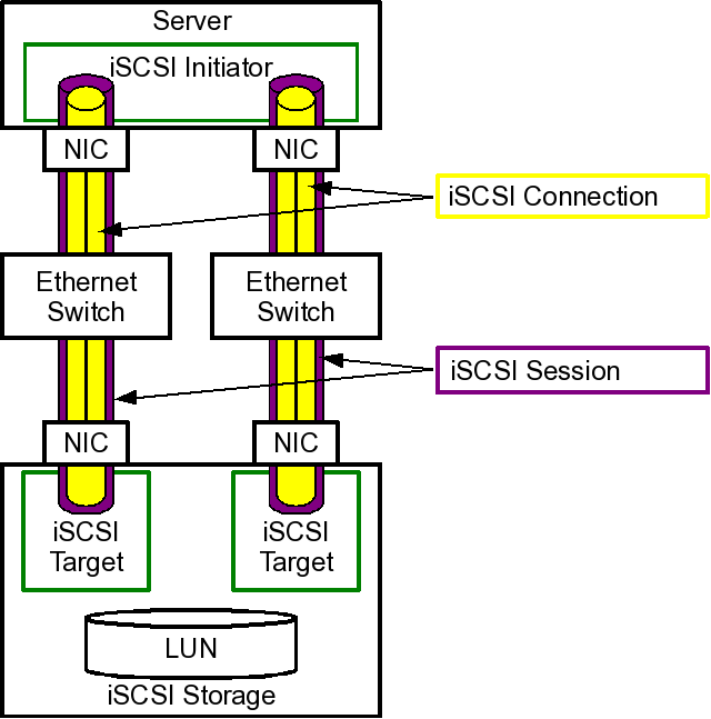 iscsi-multipathing