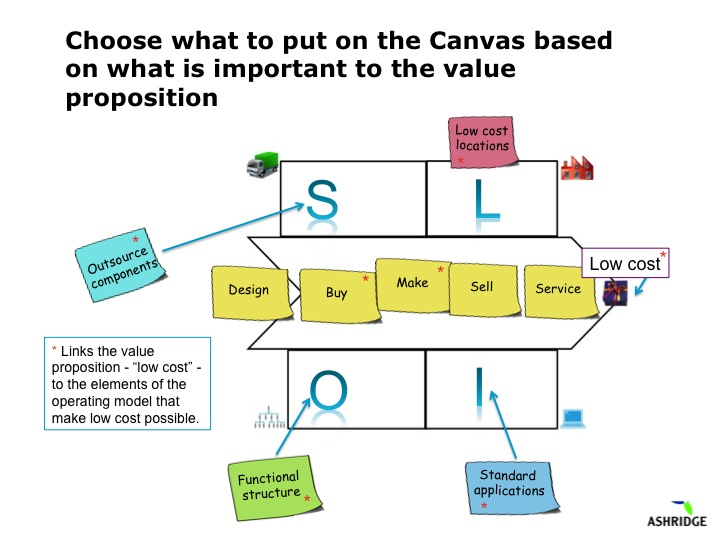 Operating Model Canvas The Operating Model Canvas Tool Is About High Level Operating Models