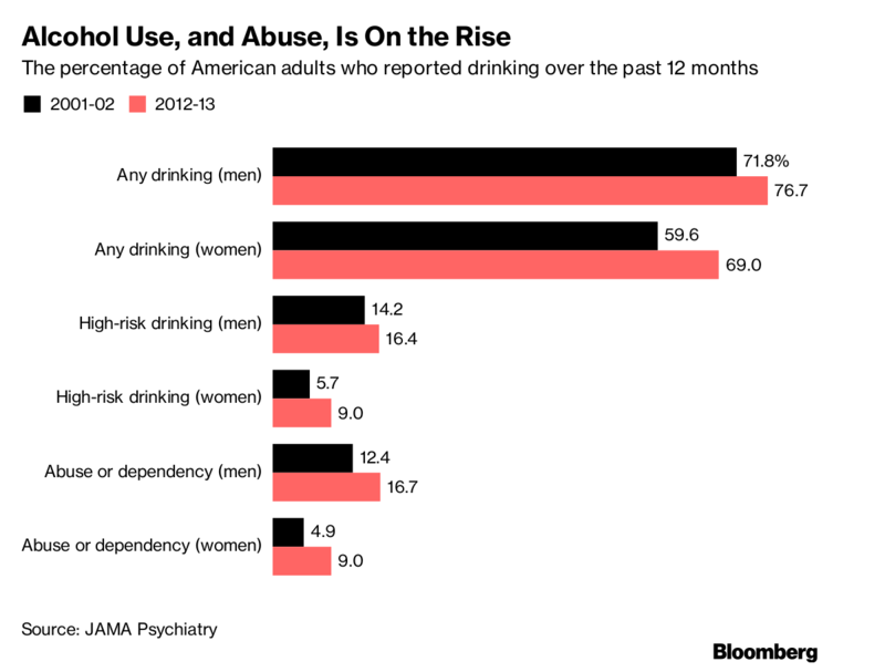 America's Drinking Problem Is Much Worse This Century