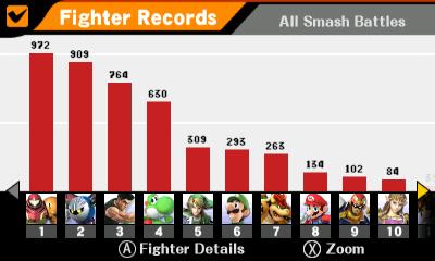 Smashing Saturdays! - Super Smash Bros. | Fighter Records