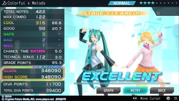 Hatsune Miku Project Diva F 2nd | Result