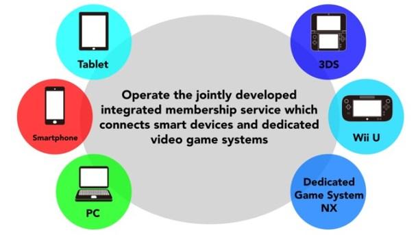 NINTENDO | New Membership Service