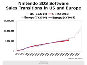 Nintendo Q2 2016 Briefing - 3DS Software Sales - West