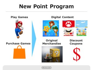 Nintendo Q2 2016 Briefing - New Points Program
