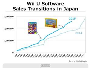 Nintendo Q2 2016 Briefing - Wii U Software Sales - Japan