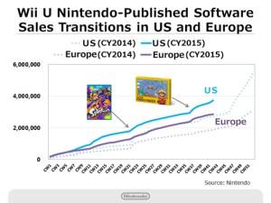 Nintendo Q2 2016 Briefing - Wii U Software Sales - West