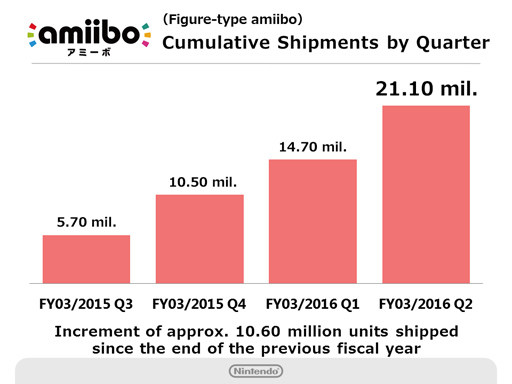 Nintendo Q2 2016 Briefing - amiibo Sales