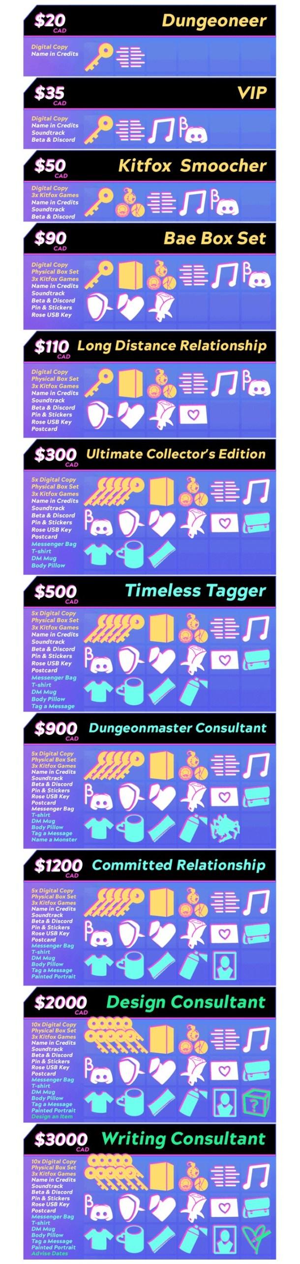 Boyfriend Dungeon | Tiers