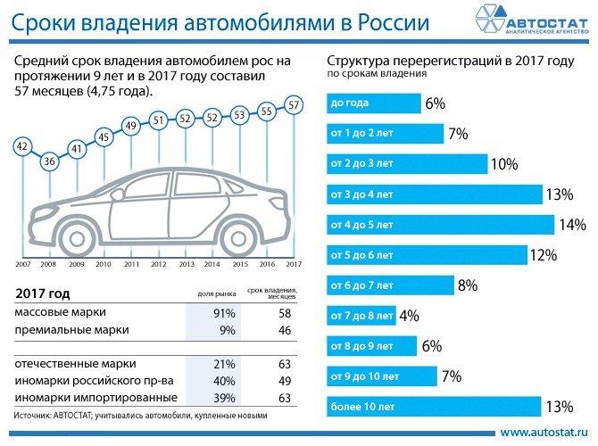 Как перчатки? Стало известно, как часто россияне меняют автомобили 3