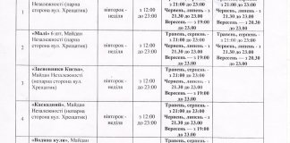 В Киеве открывается сезон фонтанов