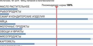 Как едим, так и живем - Российская Газета