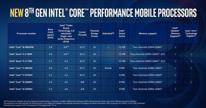 На подходе восьмиядерный Intel Core i9-9980HK для ноутбуков - Украинский оверклокерский портал 1