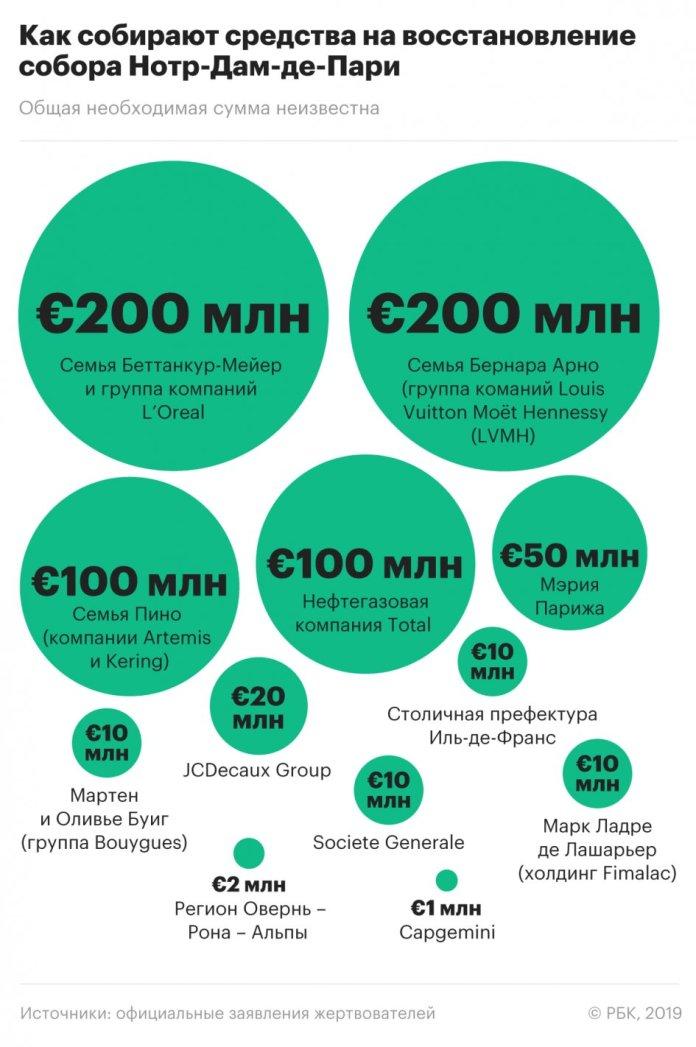 СМИ оценили пожертвования на восстановление Нотр-Дама в €1 млрд :: Общество :: РБК 1