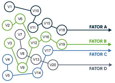 ilustração análise fatorial
