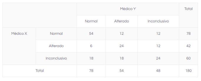 comparação de médias tabela