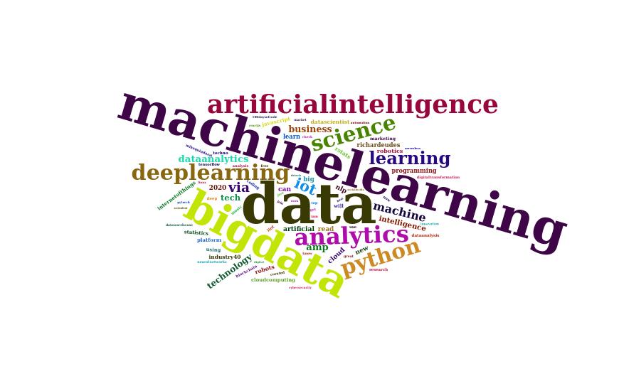 pln nuvem de palavras data science