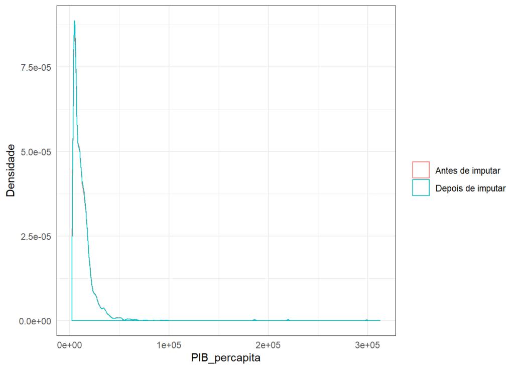 gráfico mice pib per capita