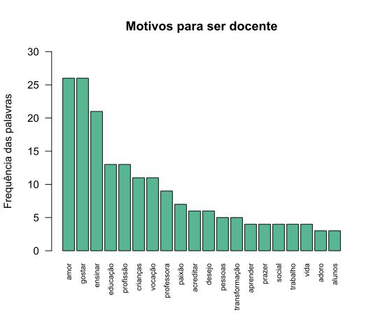 gráfico de barras para complementar a nuvem de palavras