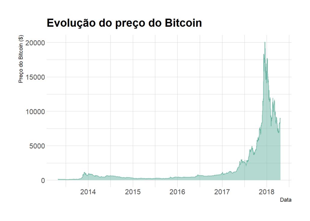 gráfico de linha