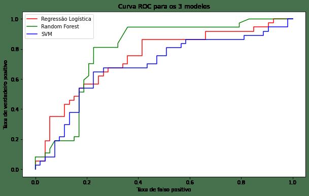 curva roc usando python