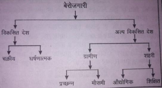 के प्रकार hindi