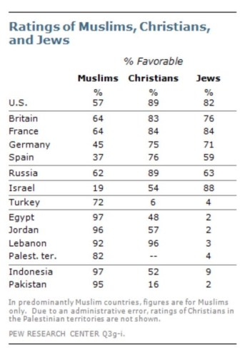 Beoordeling van moslims, christenen en joden - bron: PEW Research Center