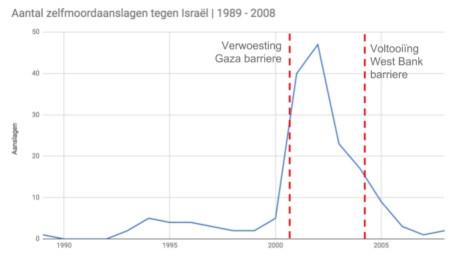 Aantal Palestijnse zelfmoordaanslagen tegen Israël | 1998 - 2008