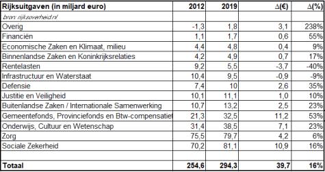 tabel 2: Rijksuitgaven 2012 - 2019