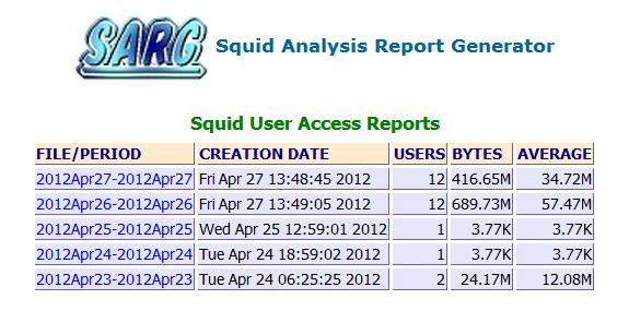 SARG Squid Analysis Report Generator