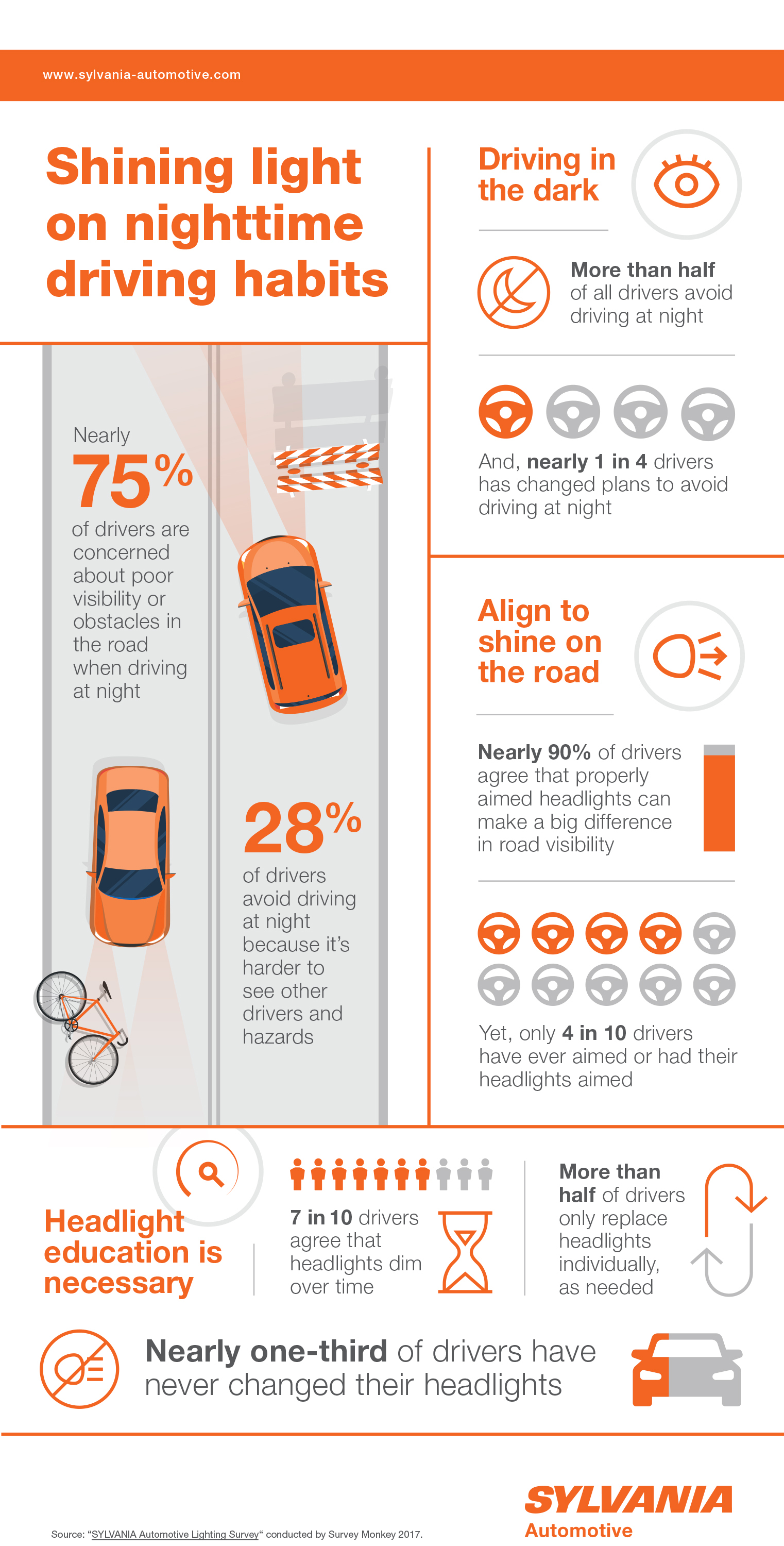 Auto Lighting Infographic