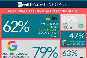 Survey: 62% of Millennials Would Put Pet's Health Before Their Own