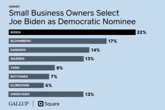 Square/Gallup Survey: Joe Biden is the Top Choice for the Democratic Nomination Among Small Business Owners