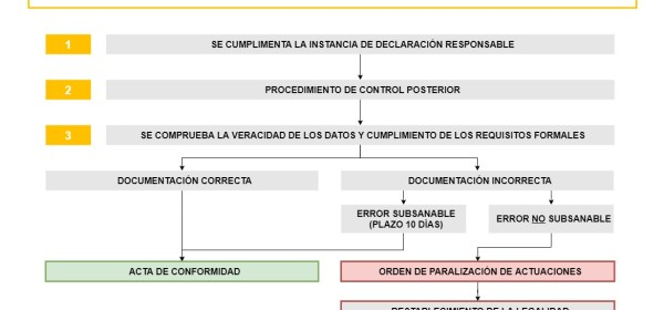 Declaracion Responsable Primera Ocupacion en Madrid
