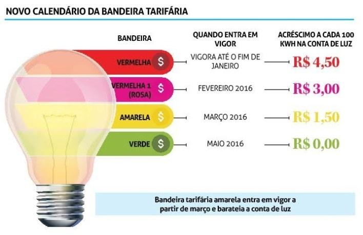 cbacd5a35ec6456de837-1 Conta de luz deve cair 9,8% para 216 cidades a partir de maio