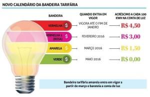 cbacd5a35ec6456de837-300x195 Conta de luz deve cair 9,8% para 216 cidades a partir de maio