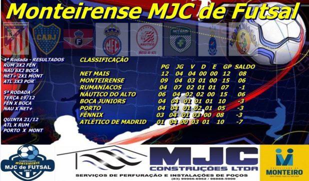ccb1faf5-796b-43dd-bf87-b4c116978990-1024x600 MONTEIRENSE DE FUTSAL: Net Mais vence o Monteirense e se isola na liderança. Porto e Atlético ficam no empate.