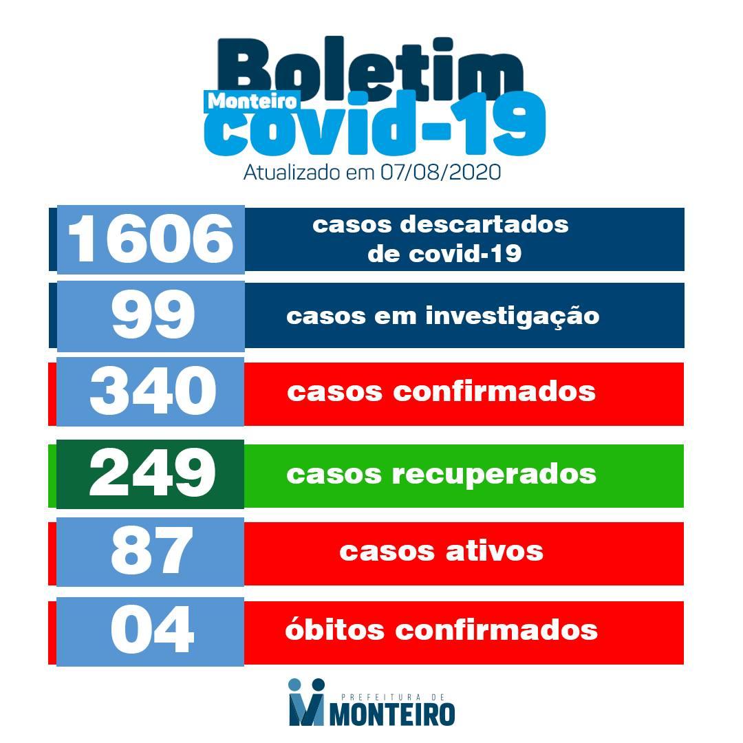 116904842_3164503796997998_2011076828042892843_o Monteiro tem mais 19 casos positivos confirmados para Covid-19