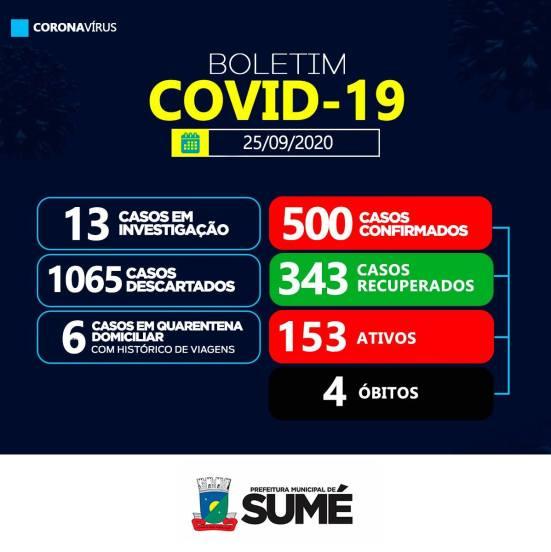 120074215_3597687996948191_2395283919682912078_o Secretaria Municipal de Saúde de Sumé informa sobe 24 novos casos de Covid-19